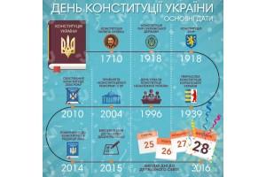 З Днем Конституції України 2021р